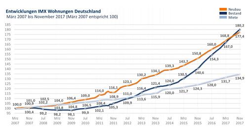 cb7eb9d0e8df6 Если принять март 2007 года за 100%, то к ноябрю 2017 года рост цен на  квартиры на вторичном рынке составил 180,2%, на квартиры в новостройках -  177,4%!