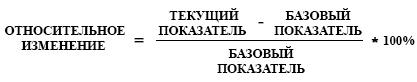 Формула для расчета относительных изменений показателей в горизонтальном анализе финансовой отчетности.